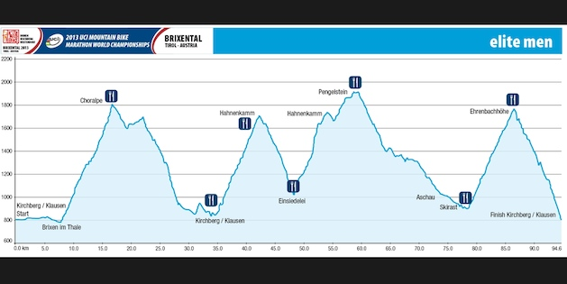 hoehenprofil_marathon-wm13_acrossthecountry_mountainbike